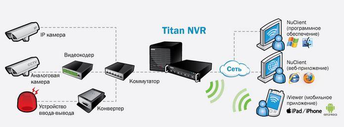 Buy Network NUUO NVR Titan Video recorders