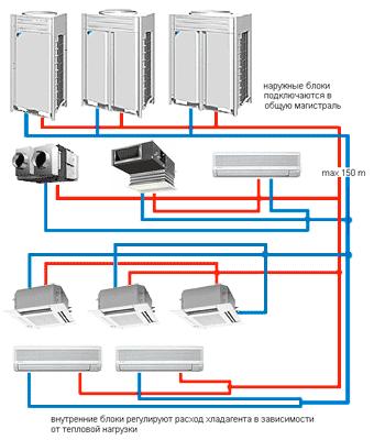 cumpără Multi split sistem aer conditionat