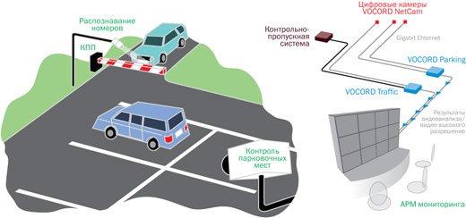 Система автоматизации и контроля работы автопарковок
