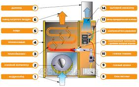 Buy Gas heater of the GMP series