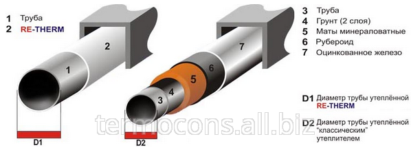Buy Thermal insulations of pipelines
