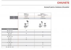 Accesorii pentru instalarea chiuvetelor