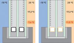 Warm distance of ACS+