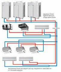 Multi-Split systems - Conditioners
