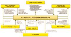 Программа «1С:Предприятие 8. Зарплата и Управление