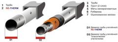 Теплоизоляции трубопроводов