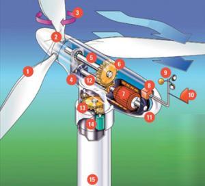 Автономные ветрогенераторы