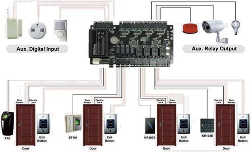 Intelligent ZKTeco C3-400 network controller buy in Chişinău