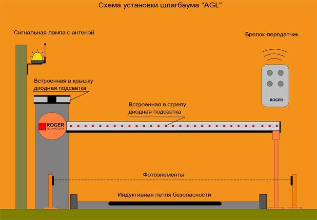 Установка антивандального шлагбаума в Москве