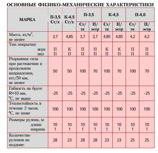 bitumno_polimernyj_krovelnyj_i_gidroizolyaczionnyj_naplavlyaemyj_material_rubiteks