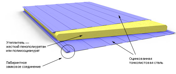 Installation panel sandwich