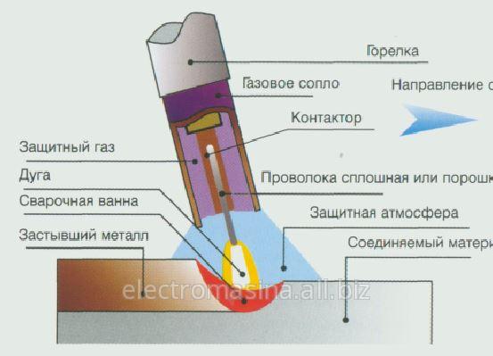 Электродуговая сварка в среде защитного газа