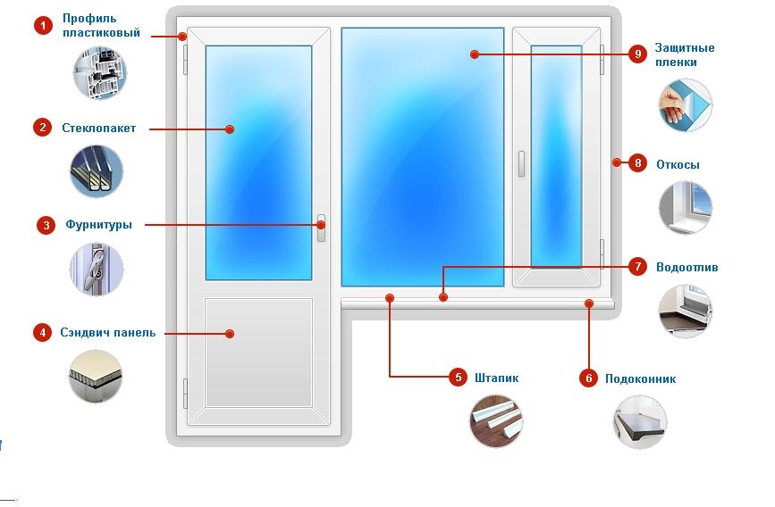 Заказать Установка окон и дверей. тел.+373 79029395 Немецкие пластиковые окна Aluplast, Металлопластиковые окна Intertec