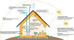 Design of passive houses to Chisinau Moldova!