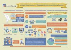 Design pentru infografice (Дизайн инфографика)